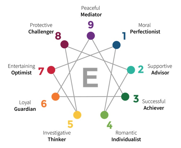What is an Enneagram Coach and what do they do?